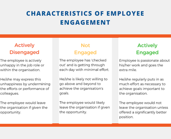 CHARACTERISTICS-OF-EMPLOYEE-ENGAGEMENT