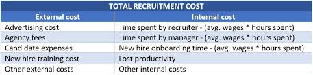 Elements of recruitment costs