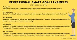 Career Advancement Goals Example