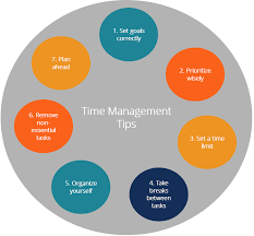 Prioritize time management and bolster productivity